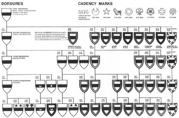 Bordures & Cadency Marks